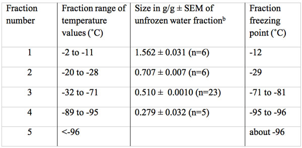 Size in g water/g dry mass and freezing temperature of multiple unfrozen water fractions in fresh bovine Achilles tendona.