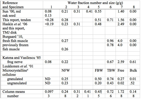 Summary of size in g water per g dry mass (g/g) of multiple water freezing/melting fractions in biological materials: plant, animal and cellulose.