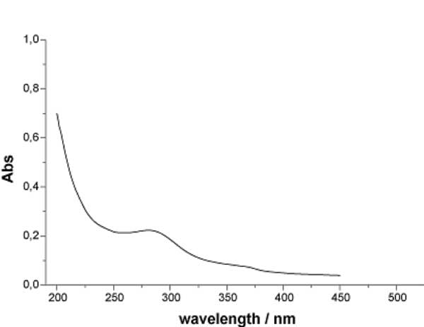 Figure 1a: UV spectra of INW at 298 K.