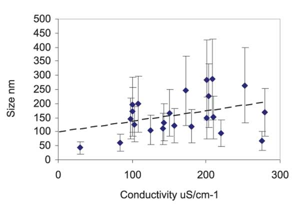 Figure 3: Aggregate size as determined by Light Scattering measurements, versus the conductivity of the sample. Error bars on the Y axis were evaluated through the fit of a multiple exponential to the correlation function (CONTIN) from the Dispersion Technology Software 5.10 by Malvern.