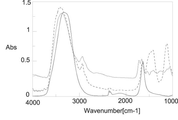 Figure 5: IR spectra residue of INW (dotted line) and liquid water (black line) at room temperature. The main differences are the overall red-shift of the broad OH stretching peak and the appearance of an absorption line at about 2926 cm-1.
