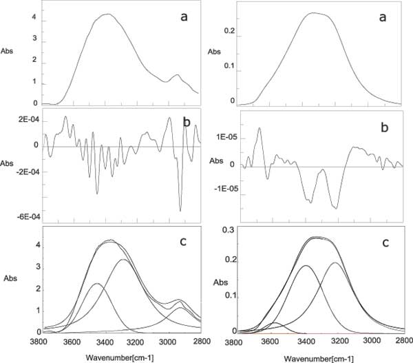 Figure 6: Comparison between the spectra of lyophilised INW (left panel) and liquid water (right panel) at normal temperature and pressure. a) spectrum of the OH stretching region; b) second derivative spectrum; c) deconvolution of the spectrum.
