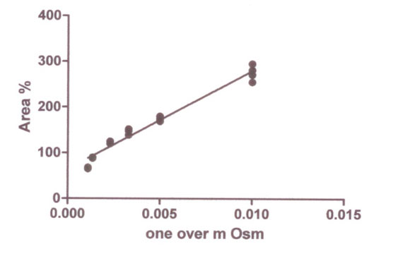 Figure 2: The correlation of the IMCD cell x-z-scan section area expressed in percent of control (cell volume measure) with change in bathing solution osmolarity (expressed as one over milliosmols). The data points were taken from Figure 5 of Maric et al. 2001. Notice the deviation from linearity of the highest osmolarity values and that the Y-intercept is not zero as expected were the cells acting as an ideal osmometer (see text for discussion).