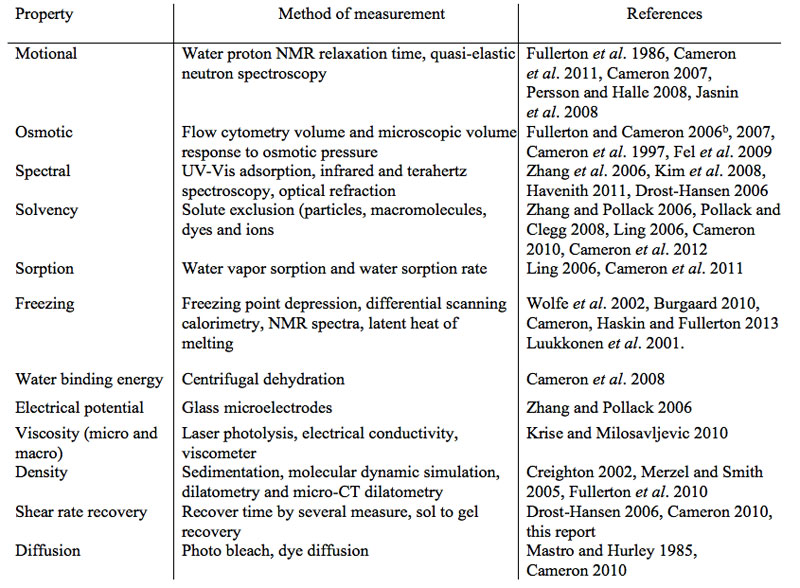 Table 1: Methods used to measure the physical properties of bulk and non-bulk water fractions on  proteins and in cells.