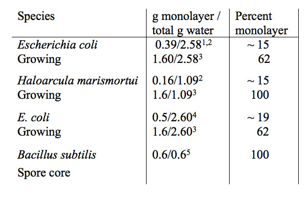 Table 3: Extent of monolayer and bulk water (g water/g dry mass) in growing and dormant (spore core) bacteria. SASA=solvent accessible surface area.