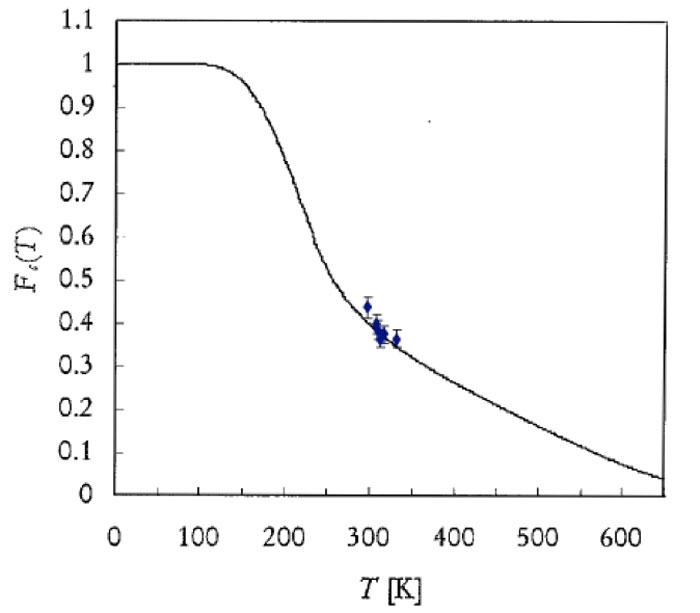 Figure 5: Comparison between the experimental and calculated coherent fraction versus T [20]. This curve also fits the value Fc, Fnc(T=300K)  exposed in ref. 22.
