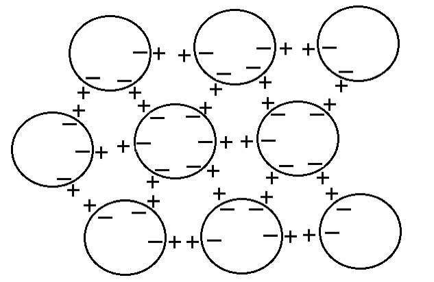Figure 6: Spherical coherent domains forming a 3-dimensional dipole structure; note the 6-fold symmetry resulting from close-packing of sphere (see text for explanation).