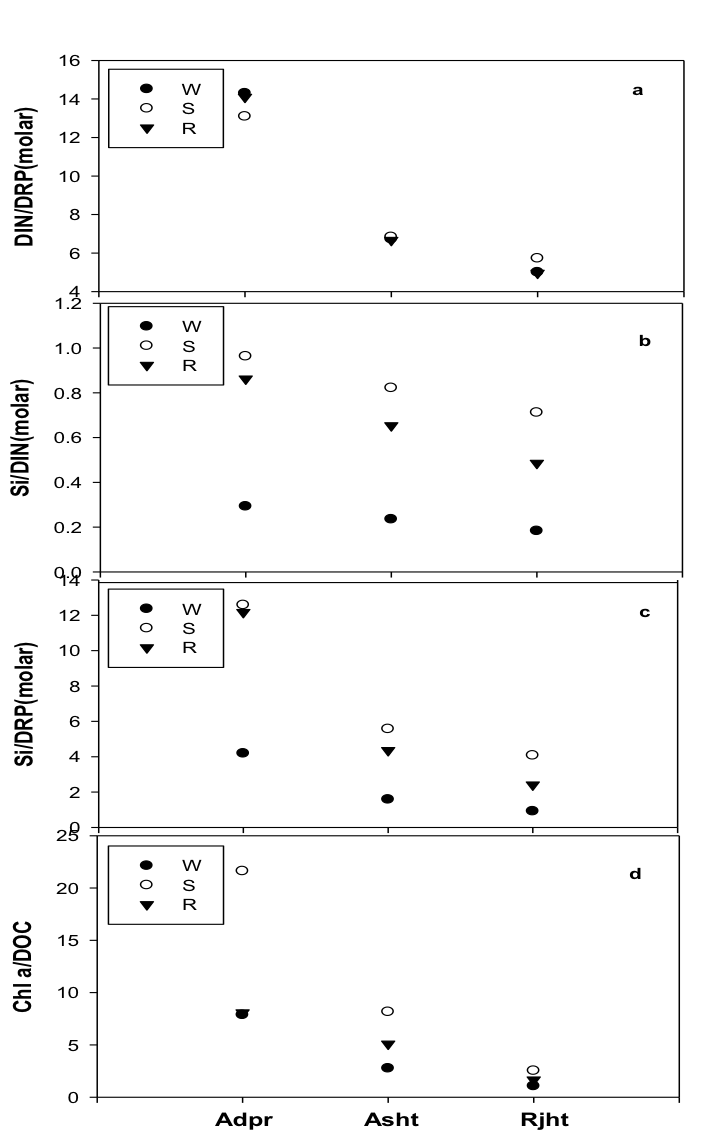Figure 2: The seasonal trend in DIN: DRP (a), Si:DIN (b), Si: DRP (c) and Chl a: DOC ratios at three study sites