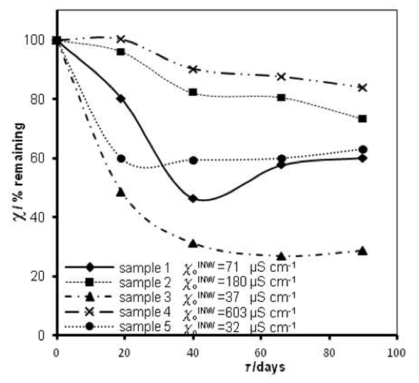 Figure 1: INW's samples remaining conductivity,  in percents, (τ), as a function of τ for 0 ≤ τ  ≤ 90 days and their initial conductivity,  (µS cm-1), defined in the text, at 298K.