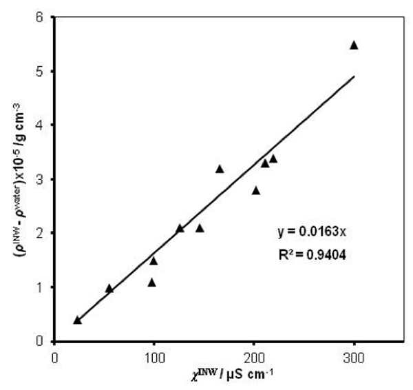 Figure 2: The difference between the density of INW samples and of ultra-pure(Milli-Q) water, (ρINW- ρwater) (g·cm-3), as a function of the INW samples' electric conductivity, χINW (µS cm-1).