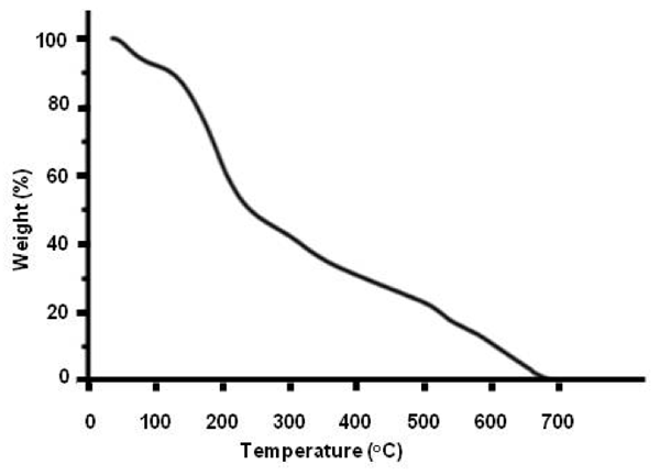 Figure 3: Thermographimetric graph of the solid residue left over after lyophilizing INW. The percentage of weight loss of the solid sample is plotted as a function of temperature in ºC.