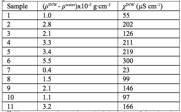 Table 2: The differences in density of INW and of ultra pure (Milli Q) water, (ρINW- ρwater) (g·cm-3), for INW samples with electric conductivity χINW (µS cm-1), at 298K. The average value and standard deviation of the electric conductivity of the ultra-pure (Milli-Q) water used for preparing INW, determined by measurements of 60 samples, are 1.1 ±0.1 µS cm-1.