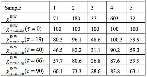 Table 3: INW's samples remaining conductivity,  (τ), in percents at times 0≤ τ ≤90 days and their initial conductivity,  (µS cm-1),  defined in the text, at 298K.