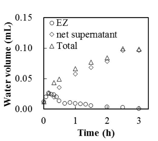 Figure 7: Volumes of EZ, supernatant, and total clear water generated in the presence of Nafion in a 2.62-µm polystyrene microsphere suspension (8.4 × 107 /mL) (data from Figure 5b).