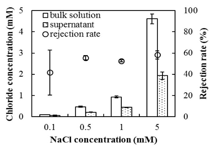 Figure 8: Rejection of chloride ion in the supernatant after 1 h of phase separation (n = 5). The error bars show the SD.