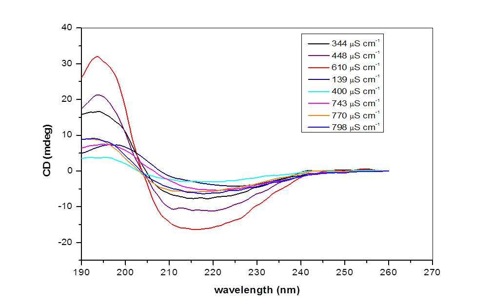 Figure 4. CD spectra of INW samples with different electric conductivity. The CD in mdeg is plotted as a function of the wavelength in nm for samples with electric conductivity as specified in the inset. The temperature of the samples is kept stable at 20 oC.