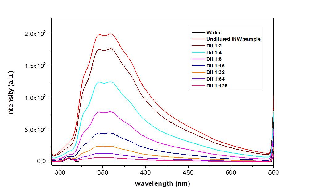 The UV absorbance and fluorescence spectra of INW resemble those of interfacial water adjacent to Nafion membranes (WAN) (c