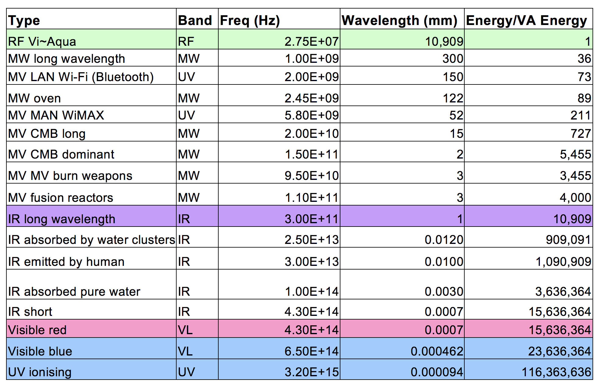 Table 16. Frequencies, wavelengths and energies for typical EM radiation. This illustrates typical energies of EM radiation in various bands, for comparison with the RF radiation in the experiment.