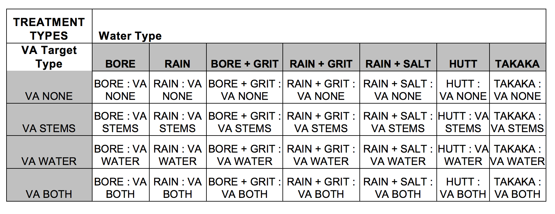Table 1. List of Experimental Treatments, defined by Water Type and VA Target Type